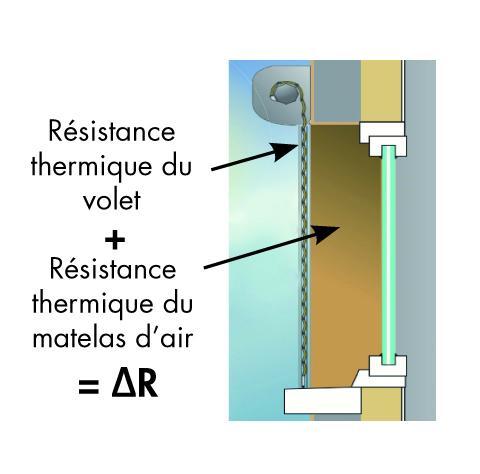 Schéma sur la résistance thermique : résistance thermique du volet+résistance du matelas d'air=résistance thermique additionnelle